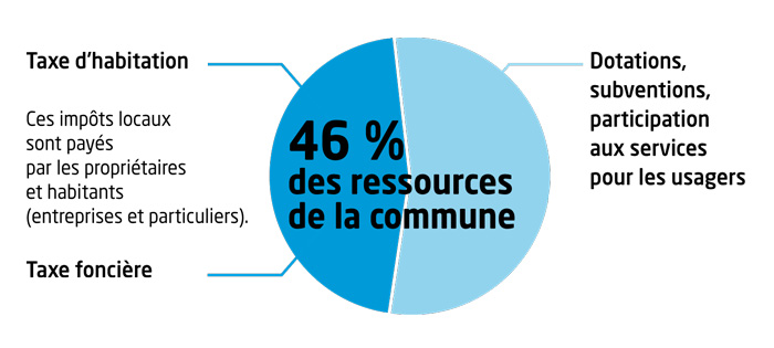 Ressources fiscales