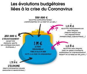 Evolutions budgétaires liées au covid-19